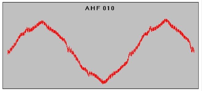 Форма тока с входным фильтром AHF010