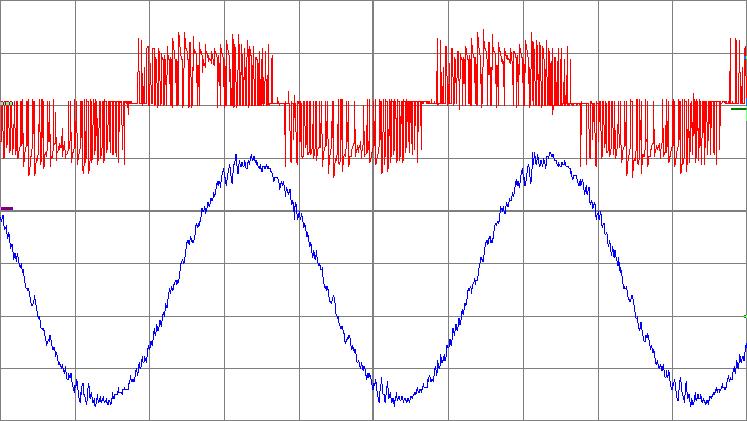 Осциллограмма выходного напряжения и тока матричного преобразователя частоты