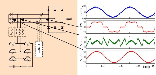 Електрична схема і діаграми струмів VLT Active filter