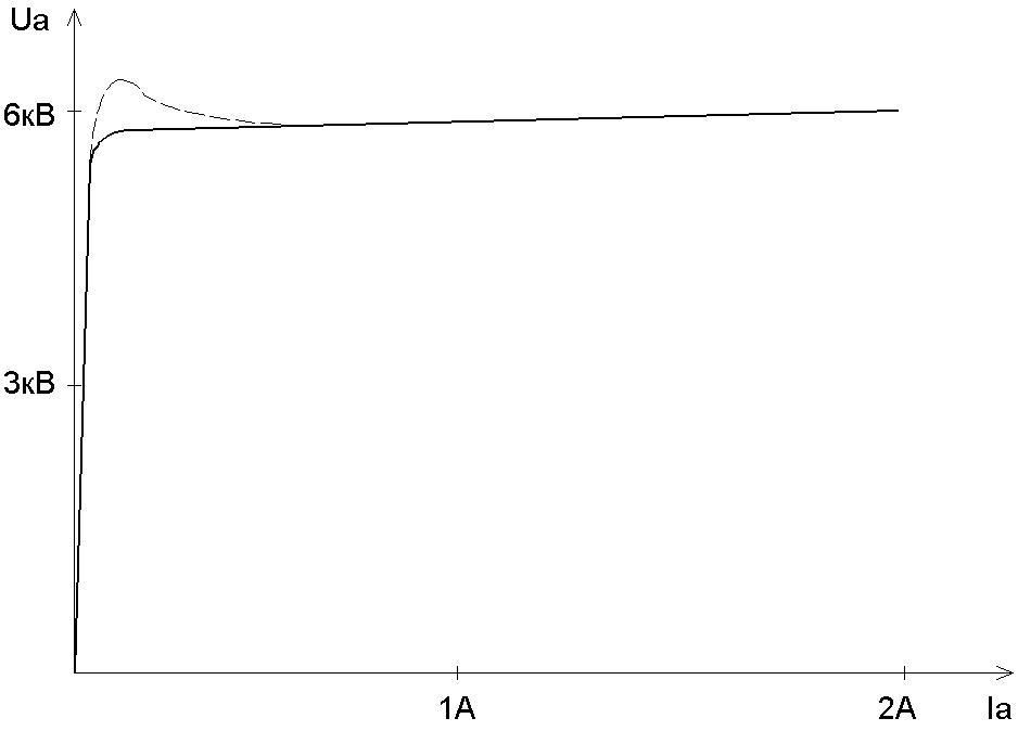 Вольтамперная характеристика магнетрона
